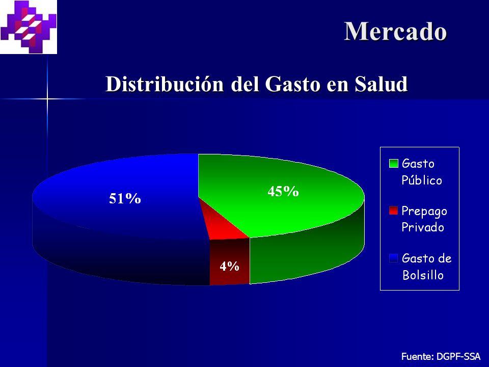 Distribución del Gasto en Salud