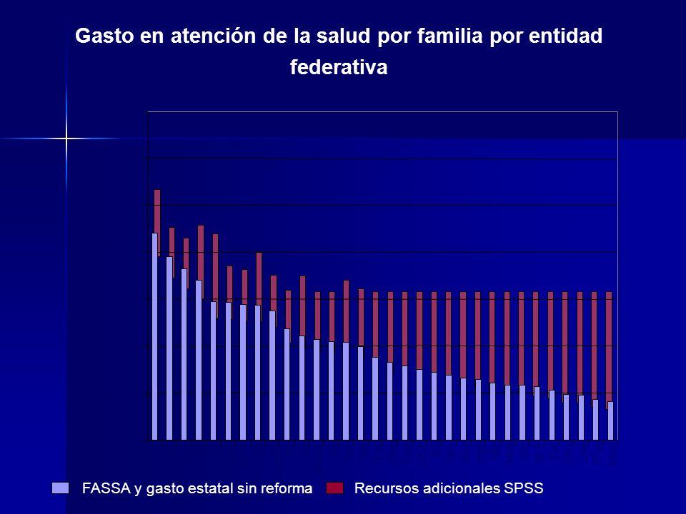 Gasto en atención de la salud por familia por entidad federativa