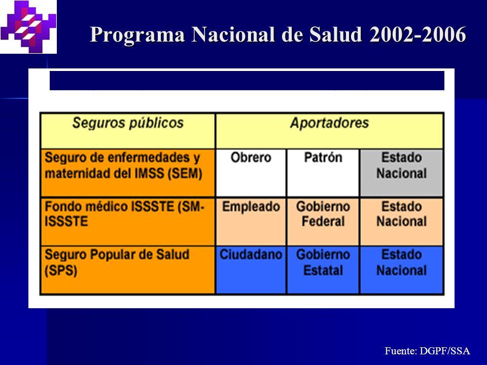 Programa Nacional de Salud 2002-2006