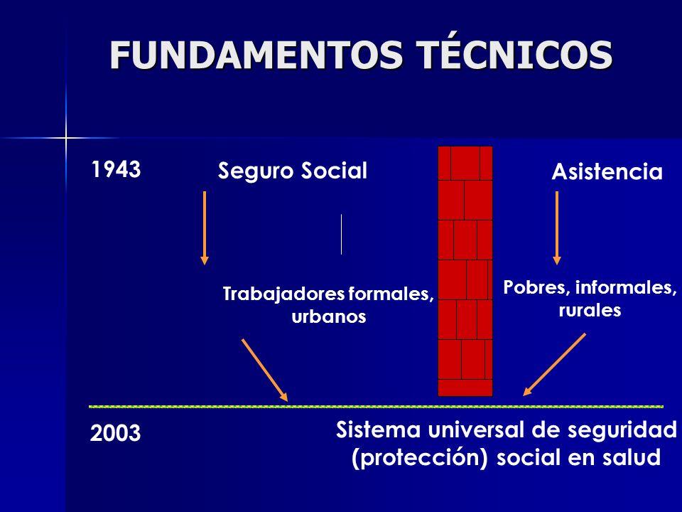 FUNDAMENTOS TÉCNICOS 1943 Seguro Social Asistencia