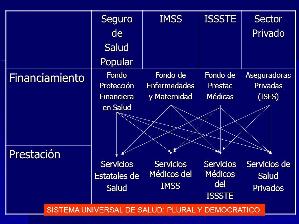 Financiamiento Prestación Seguro de Salud Popular IMSS ISSSTE Sector