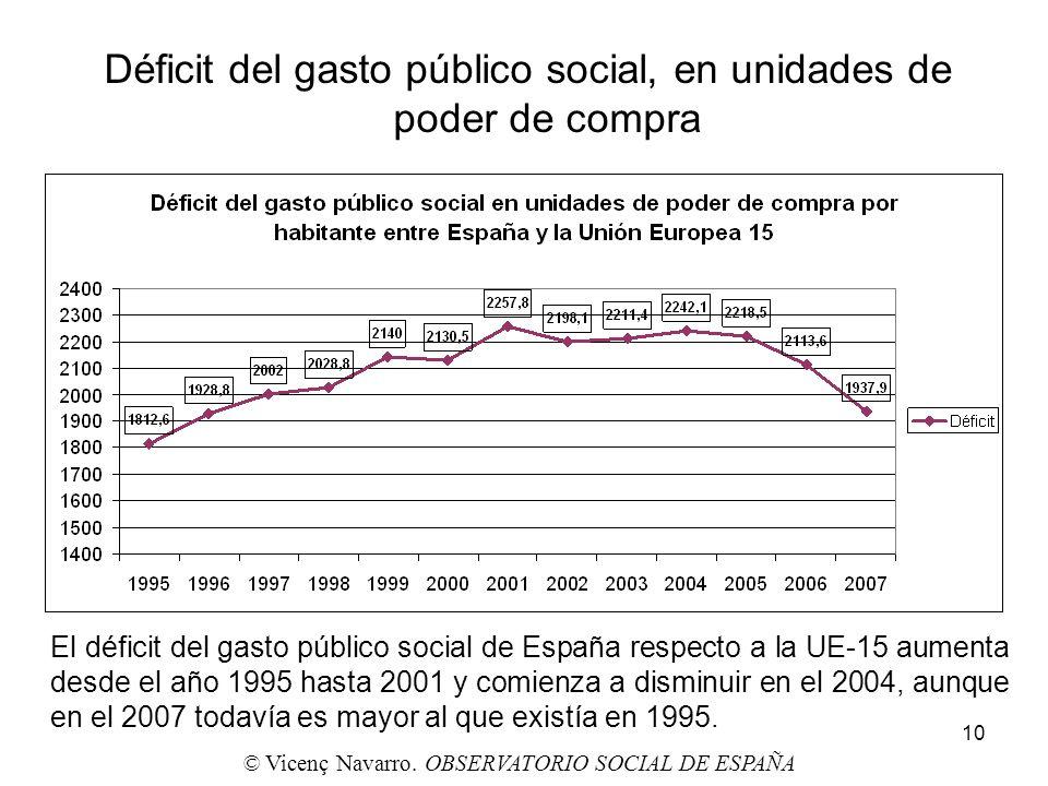 Déficit del gasto público social, en unidades de poder de compra