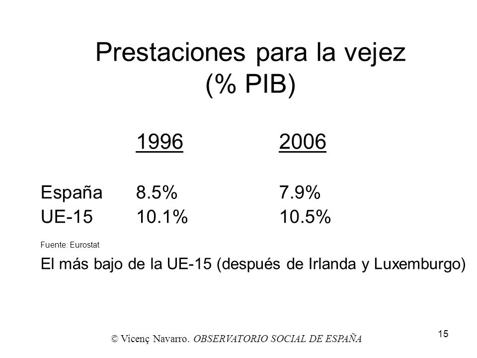 Prestaciones para la vejez (% PIB)