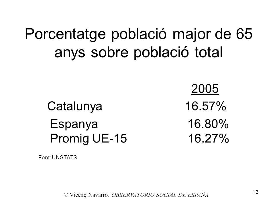Porcentatge població major de 65 anys sobre població total