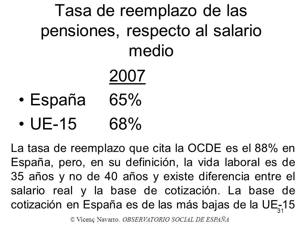 Tasa de reemplazo de las pensiones, respecto al salario medio