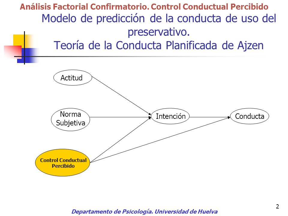 Análisis Factorial Confirmatorio. Control Conductual Percibido