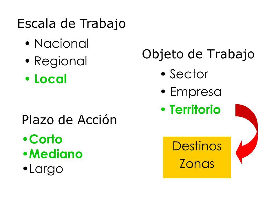 Escala de Trabajo Nacional. Regional. Local. Objeto de Trabajo. Sector. Empresa. Territorio. Plazo de Acción.