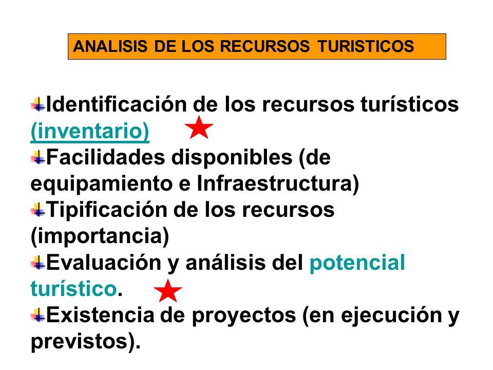 Identificación de los recursos turísticos (inventario)