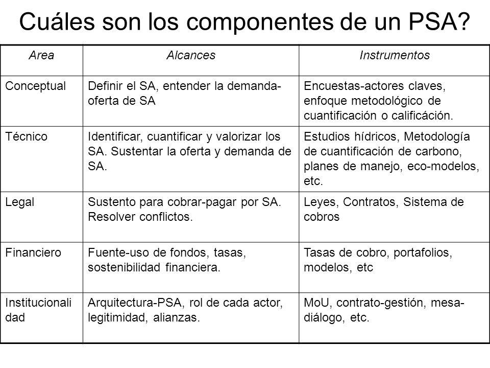 Cuáles son los componentes de un PSA
