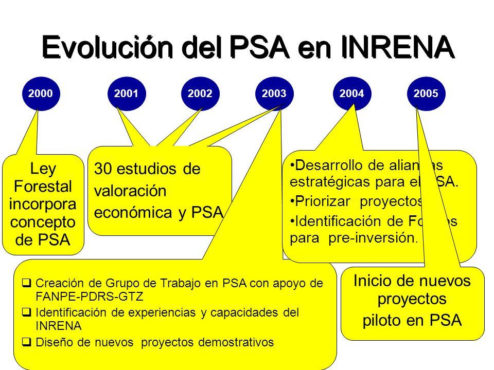 Evolución del PSA en INRENA