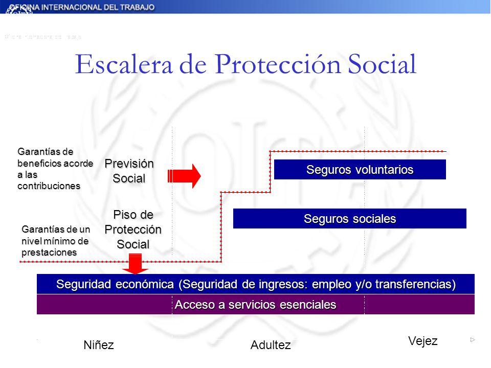 Escalera de Protección Social