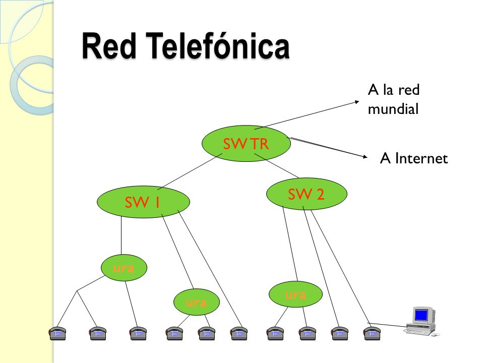Red Telefónica A la red mundial SW TR A Internet SW 2 SW 1 ura ura ura