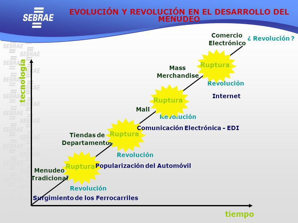 EVOLUCIÓN Y REVOLUCIÓN EN EL DESARROLLO DEL MENUDEO tecnología tiempo
