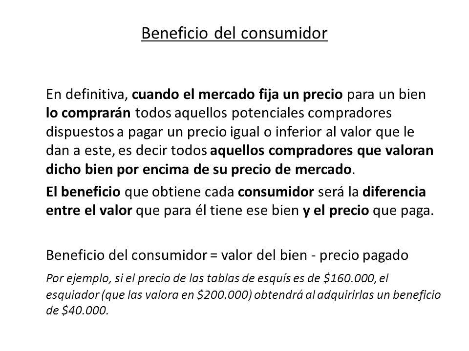 Beneficio del consumidor