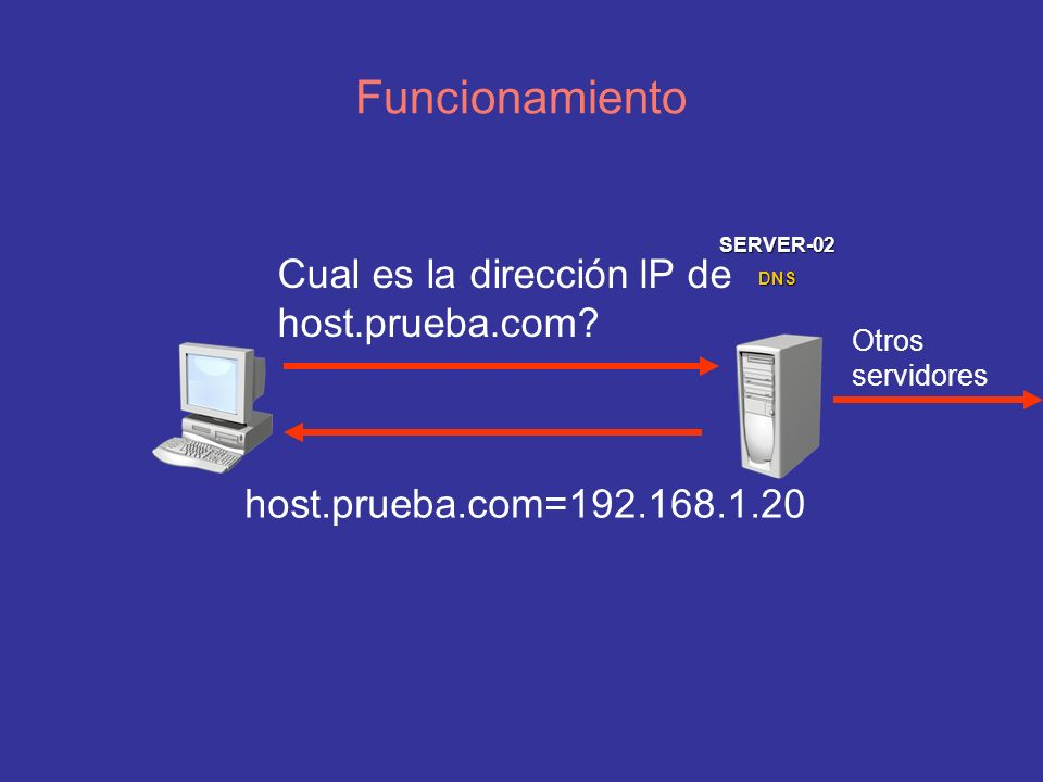 Funcionamiento Cual es la dirección IP de host.prueba.com