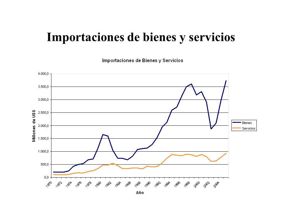 Importaciones de bienes y servicios