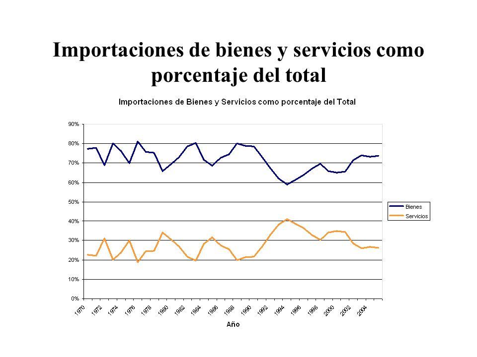 Importaciones de bienes y servicios como porcentaje del total