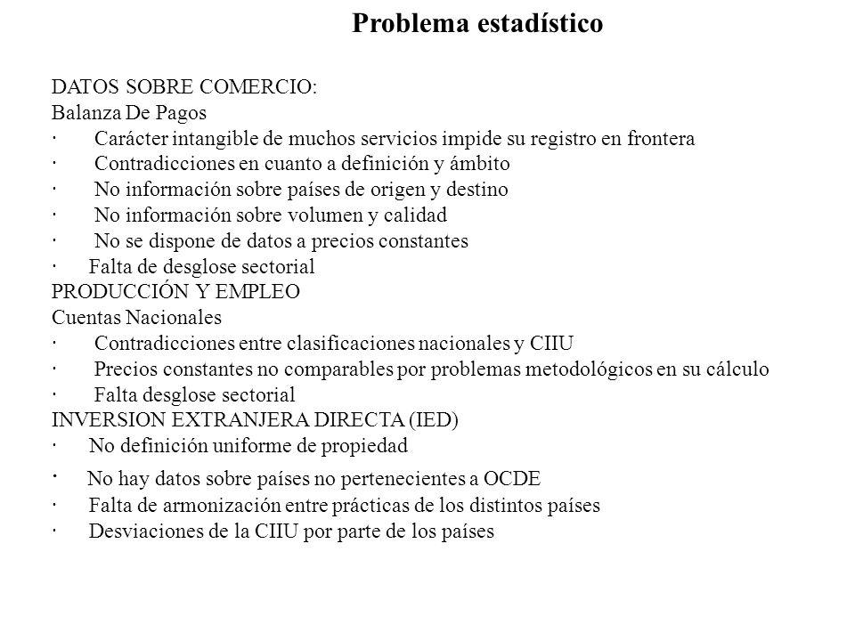 · No hay datos sobre países no pertenecientes a OCDE