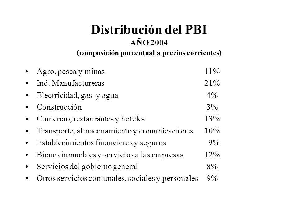 Distribución del PBI AÑO 2004 (composición porcentual a precios corrientes)