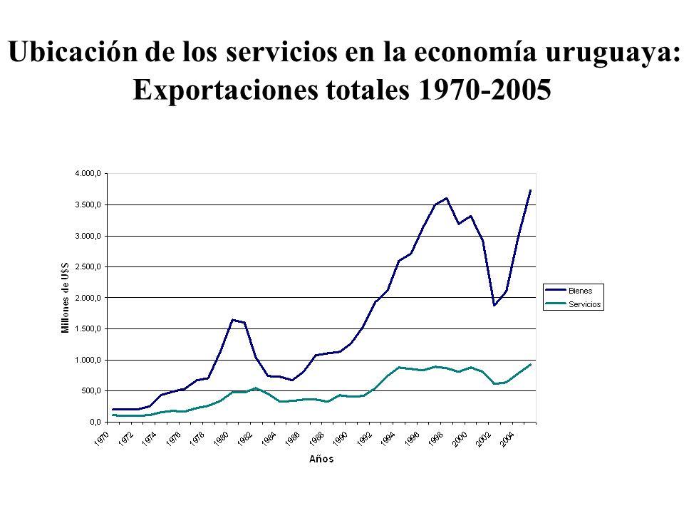 Exportaciones totales 1970-2005