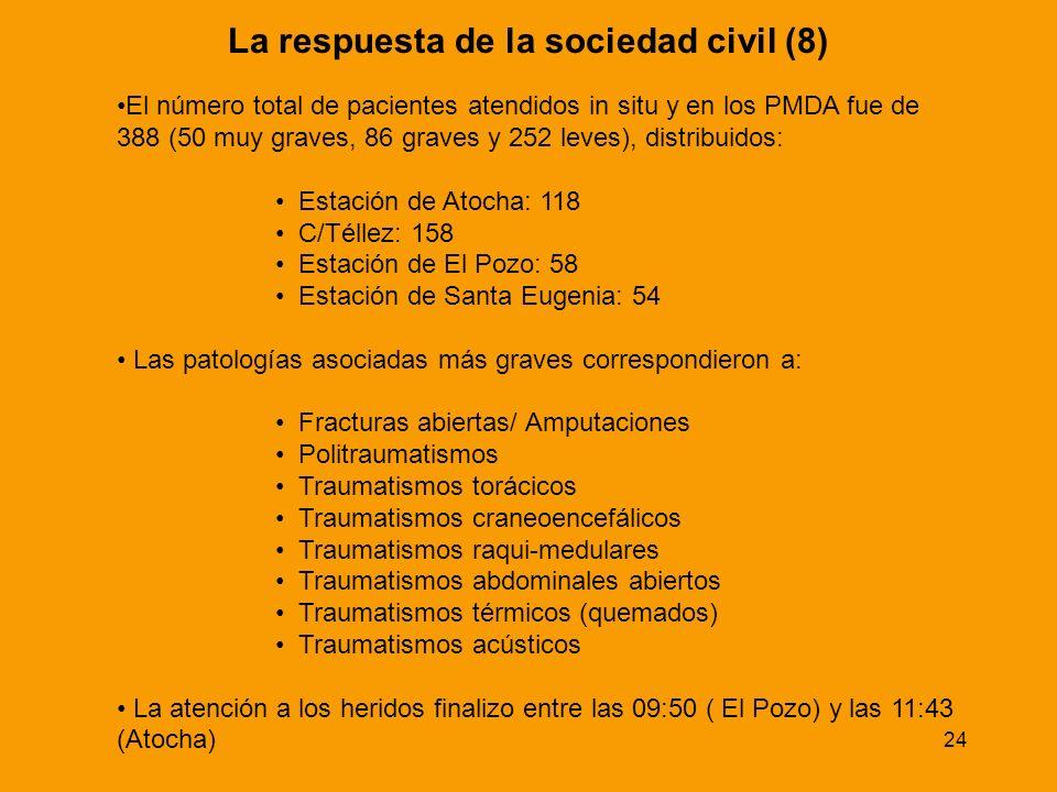 La respuesta de la sociedad civil (8)