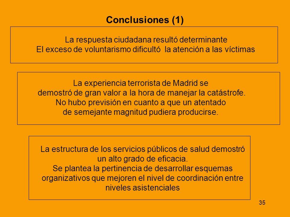 Conclusiones (1) La respuesta ciudadana resultó determinante