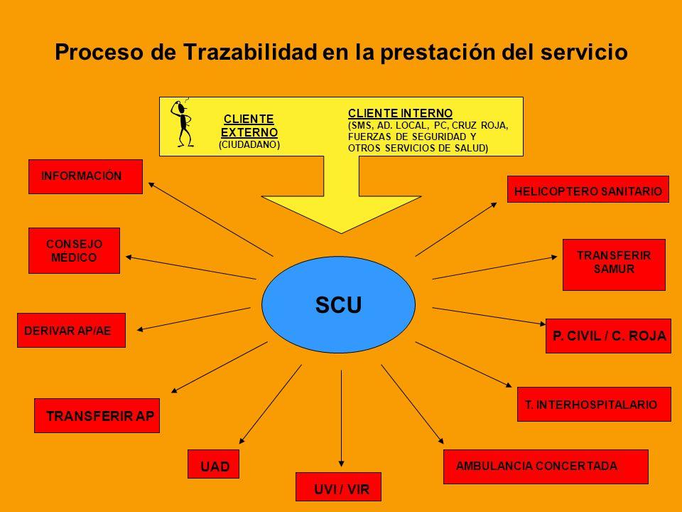 Proceso de Trazabilidad en la prestación del servicio