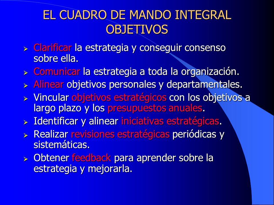 EL CUADRO DE MANDO INTEGRAL OBJETIVOS