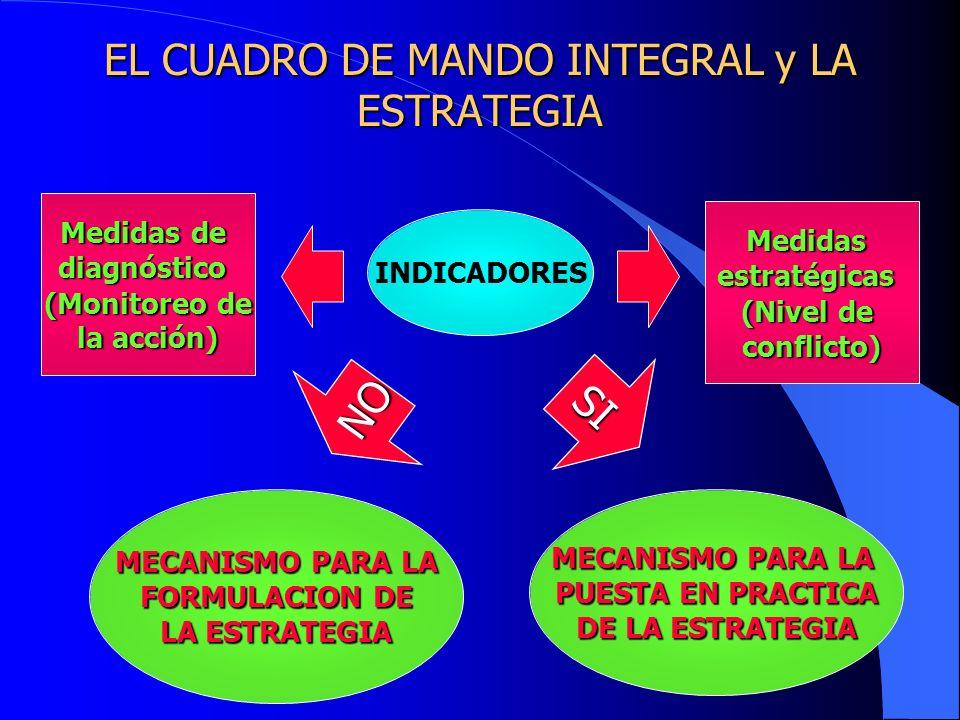 EL CUADRO DE MANDO INTEGRAL y LA ESTRATEGIA