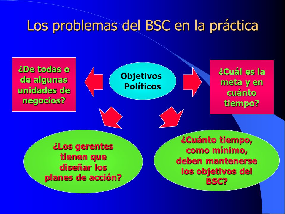 Los problemas del BSC en la práctica