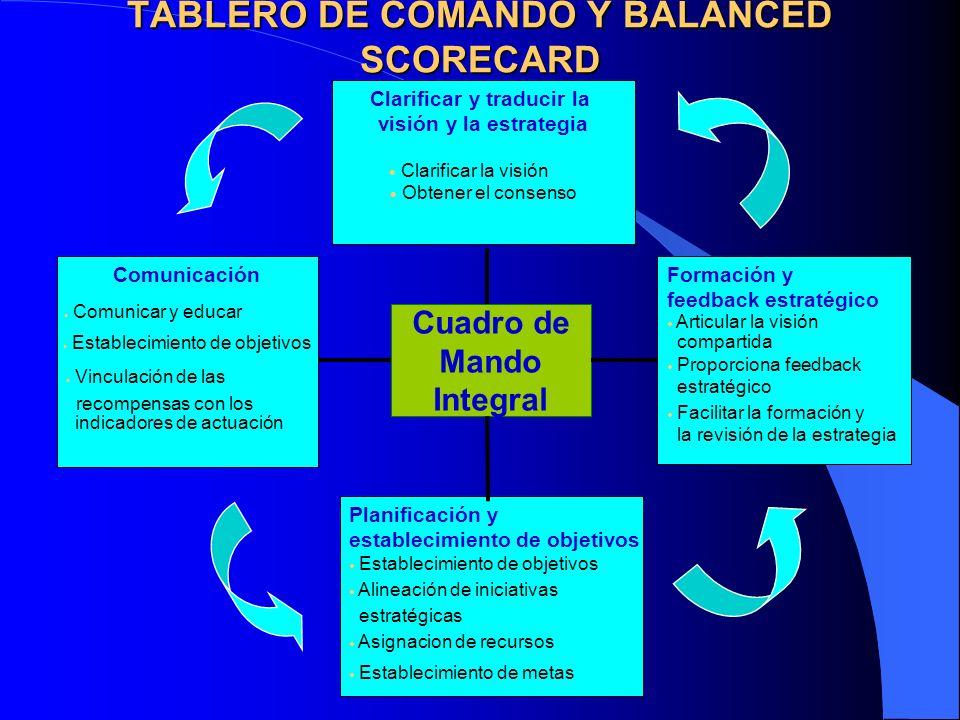 TABLERO DE COMANDO Y BALANCED SCORECARD