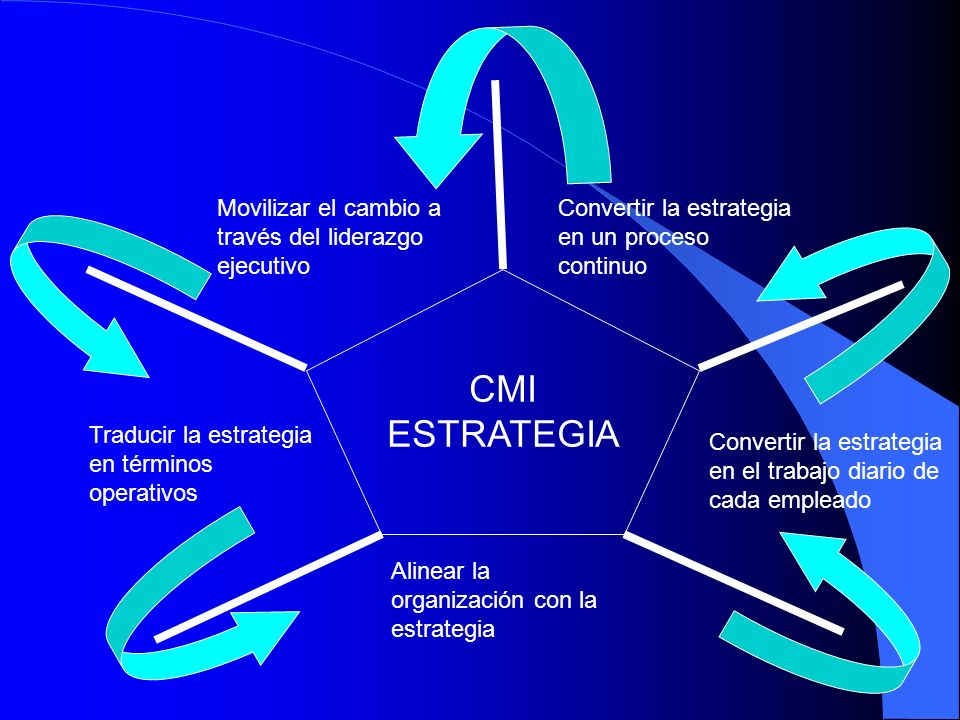 CMI ESTRATEGIA Movilizar el cambio a través del liderazgo ejecutivo