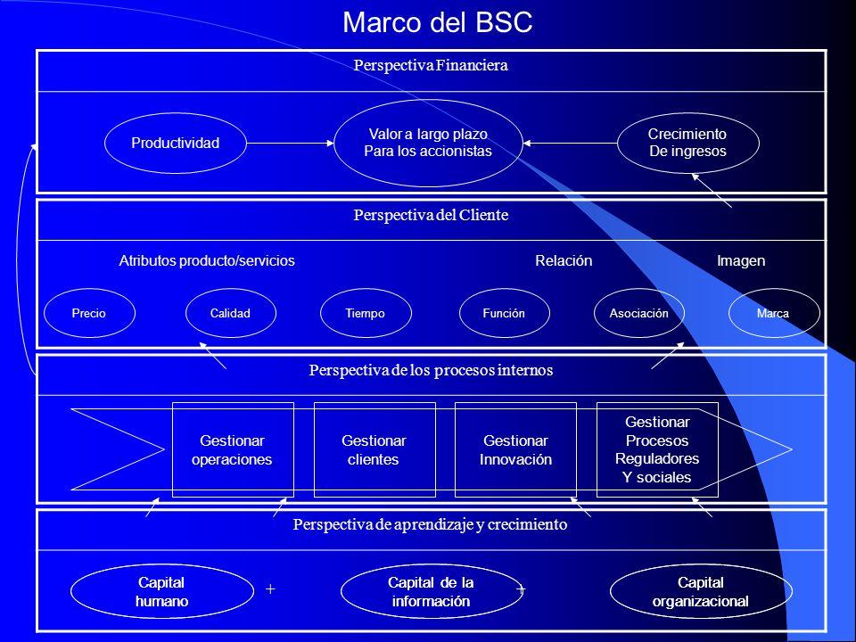 Marco del BSC Perspectiva Financiera Perspectiva del Cliente