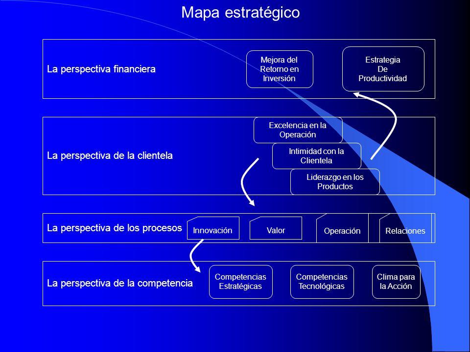 Mapa estratégico La perspectiva financiera
