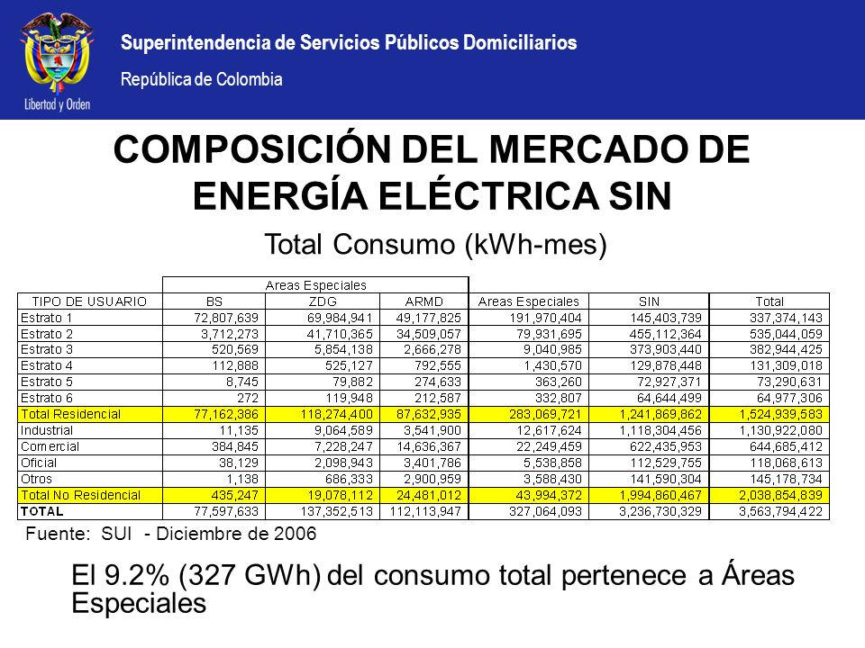 COMPOSICIÓN DEL MERCADO DE ENERGÍA ELÉCTRICA SIN