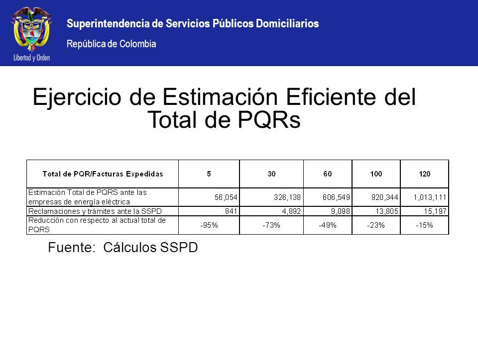 Ejercicio de Estimación Eficiente del Total de PQRs