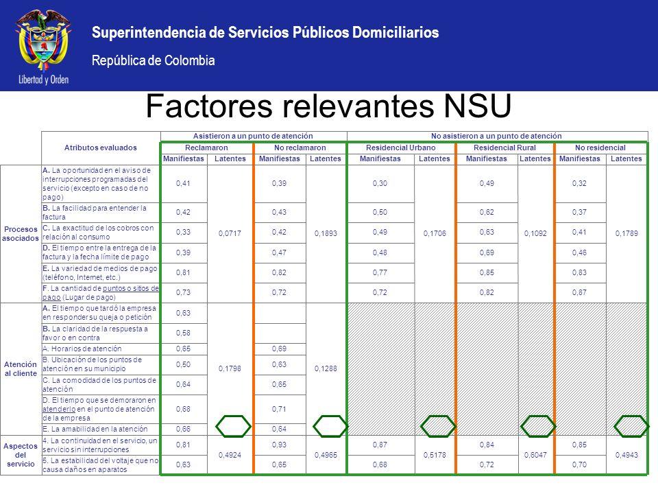 Factores relevantes NSU