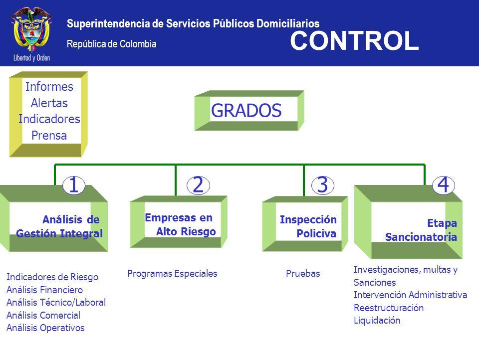 CONTROL 1 2 3 4 GRADOS Informes Alertas Indicadores Prensa Análisis de