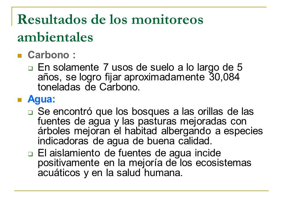 Resultados de los monitoreos ambientales