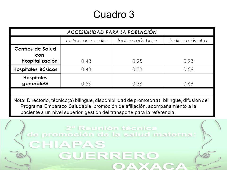 ACCESIBILIDAD PARA LA POBLACIÓN Centros de Salud con Hospitalización