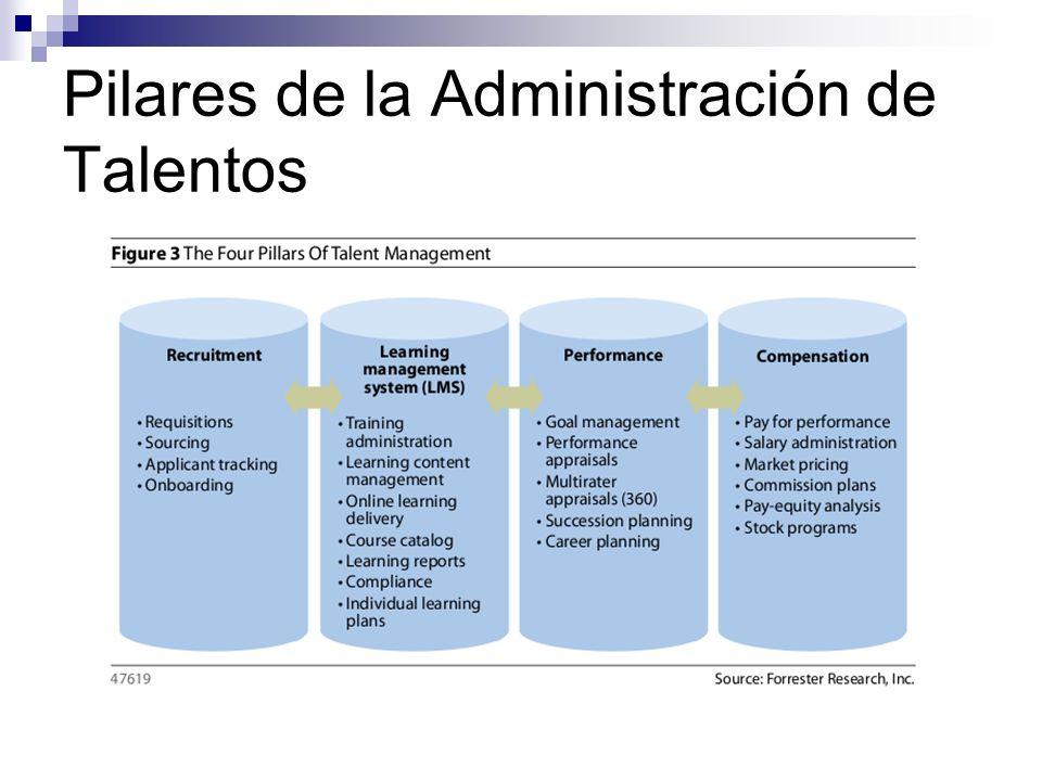 Pilares de la Administración de Talentos
