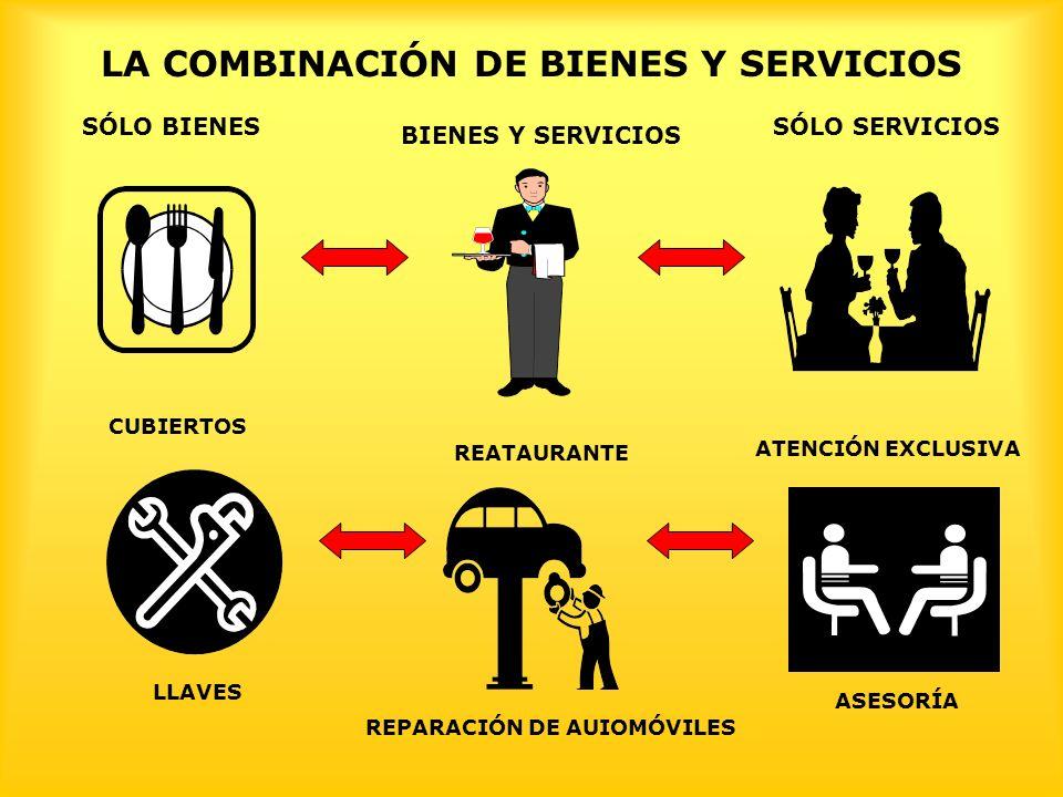 LA COMBINACIÓN DE BIENES Y SERVICIOS