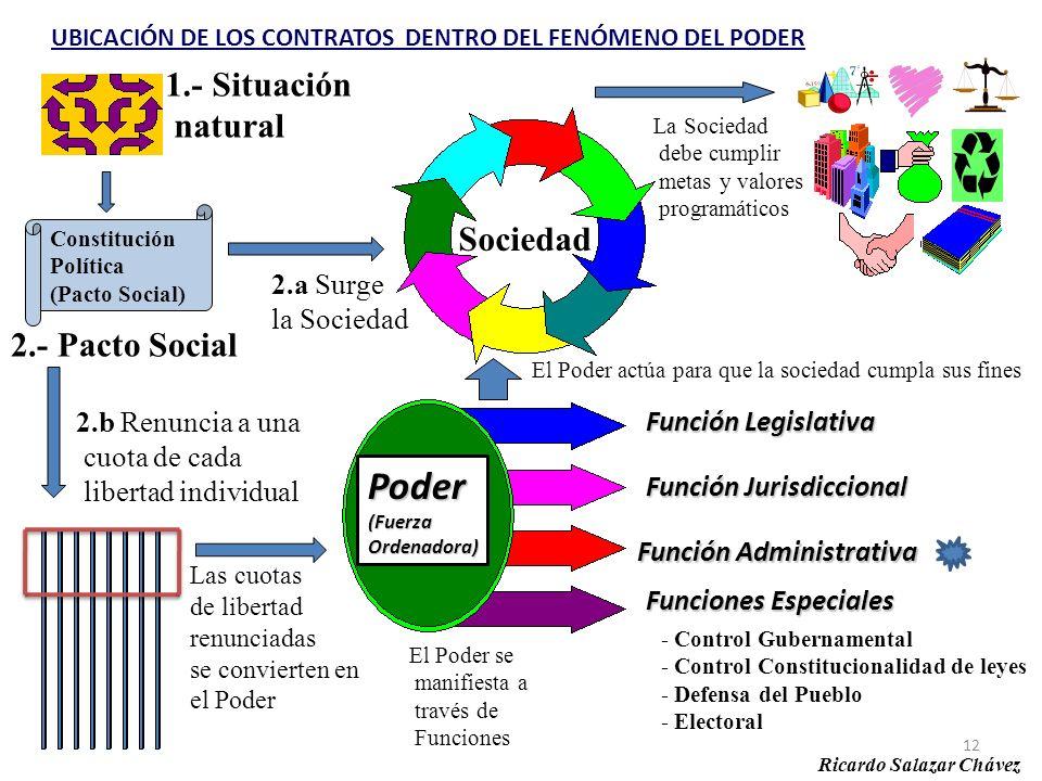 Poder 1.- Situación natural Sociedad 2.- Pacto Social 2.a Surge