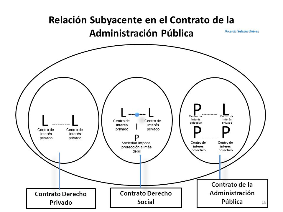 Relación Subyacente en el Contrato de la Administración Pública