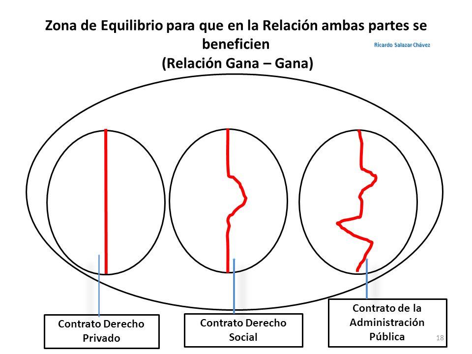 Zona de Equilibrio para que en la Relación ambas partes se beneficien (Relación Gana – Gana)