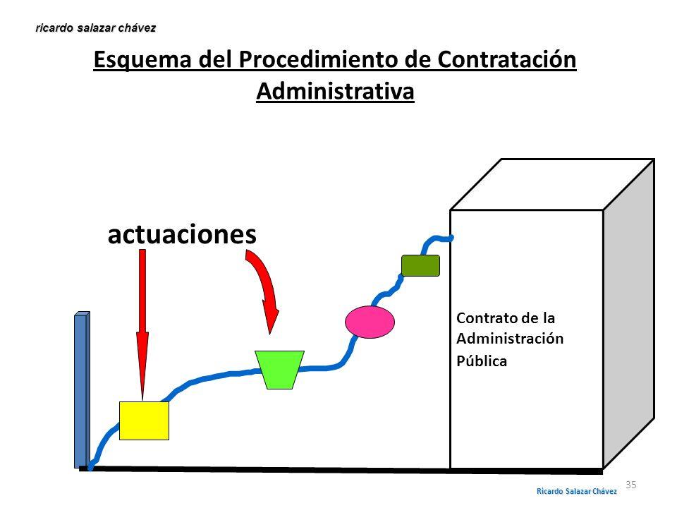 Esquema del Procedimiento de Contratación Administrativa
