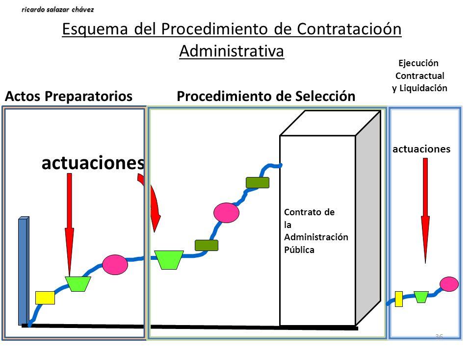Esquema del Procedimiento de Contratacioón Administrativa