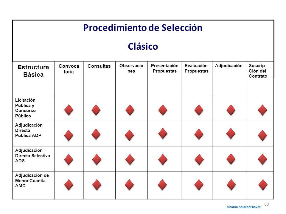 Procedimiento de Selección Ricardo Salazar Chávez