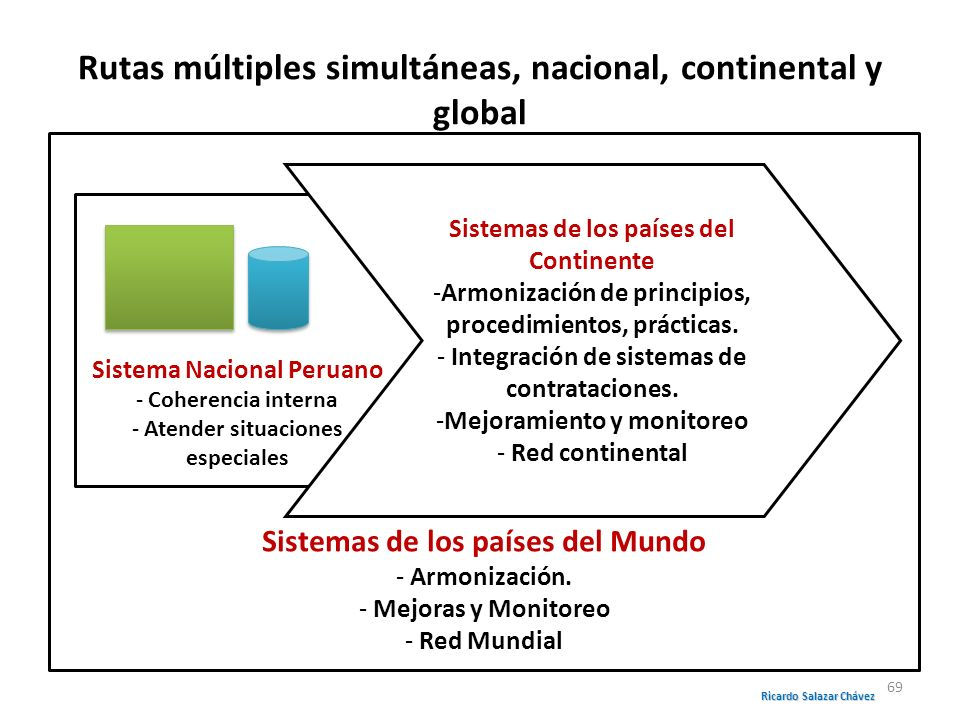 Rutas múltiples simultáneas, nacional, continental y global
