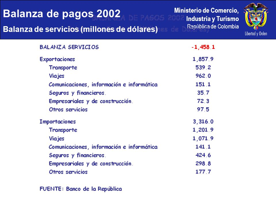 Balanza de pagos 2002 Balanza de servicios (millones de dólares)